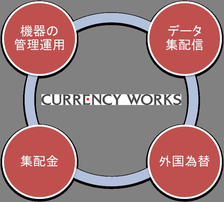 外貨両替機の設置・運営サービスの運営に必要な4つの業務