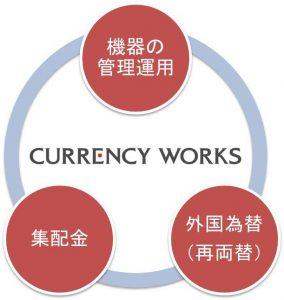 外貨両替機 強み