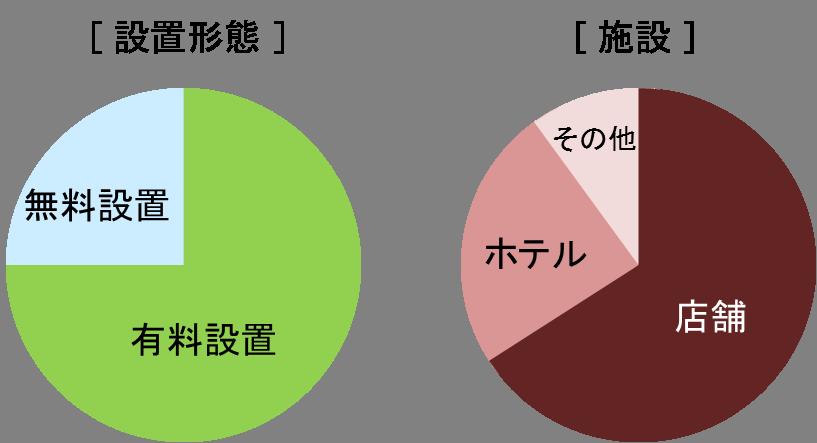 外貨両替機の属性チャート