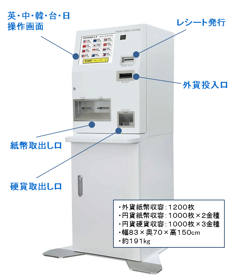 自動外貨両替機 ATM型